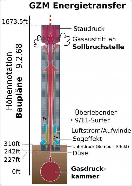 GZM Energietransfer Hydrodynamik